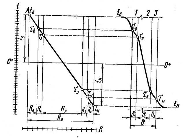 Графический метод расчета температуры в ограждении