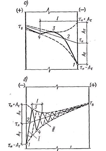 Схематический график колебания температуры внутри ограждения