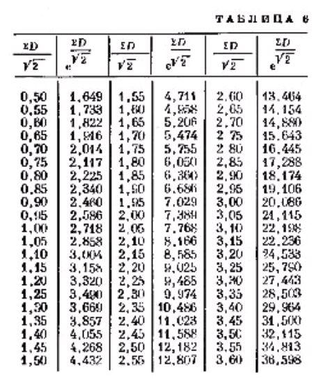 Расчет ограждающих конструкций при их периодическом прогреве в летних условиях.таблица 6