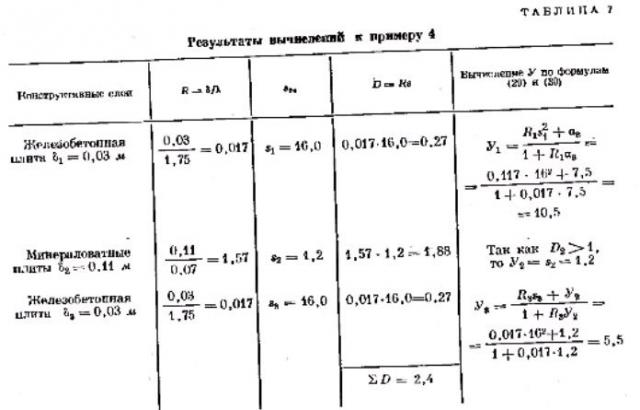 Расчет ограждающих конструкций при их периодическом прогреве в летних условиях. таблица 7