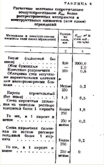 Расчет ограждений на воздухопроницаемость. таблица 8