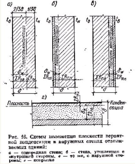 Рис 16. Схемы положения плоскости вероятной конденсации в наружных стенах отапливаемых зданий