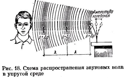 Фото Рис. 18. Схема распространения звуковых волн в упругой среде
