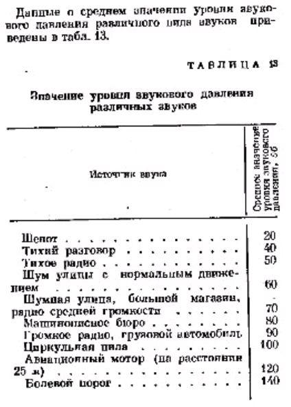 Общие понятия о звуке и его свойствах.таблица 13