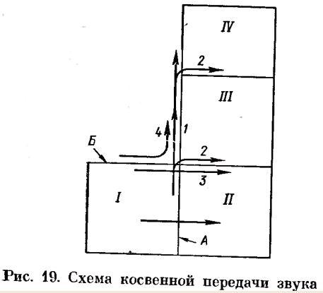 Схема косвенной передачи звука