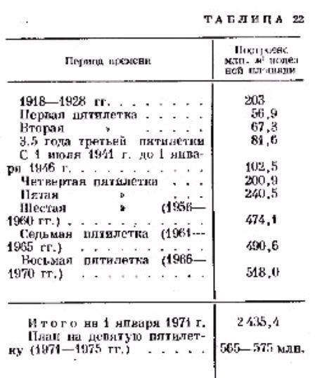 Жилищное строительство в СССР.Фото Таблица 22