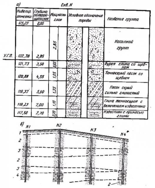Фото Рис. 61. Схема геологического строения площадки строительства