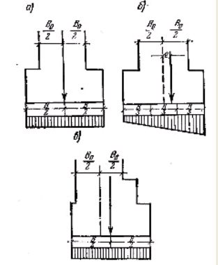Фото Рис. 69.    Распределение    давления на грунт под подошвой ленточного фундамента