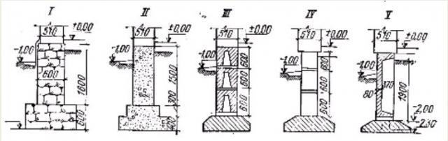 Фото Рис. 76. Схемы   ленточных    фундаментов