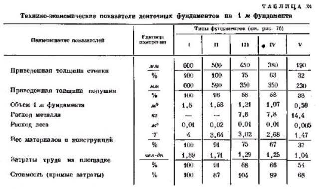 Фундаменты. Фото ТАБЛИЦА   24  Технико-экономические показатели ленточных фундаментов  на  1м фундамента