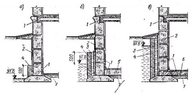 Фото Рис. 80. Гидроизоляция ленточных фундаментов в зданиях с подвалами