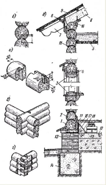Фото Рис. 94. Конструкции наружных рубленых деревянных стен