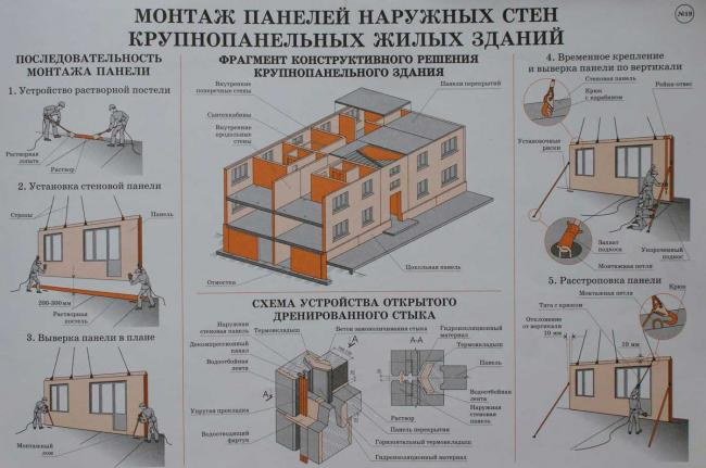 Монтаж панелей наружных стен крупнопанельных зданий