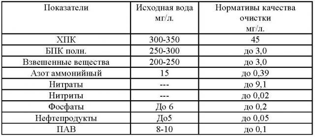 Таблица показателей очистки
