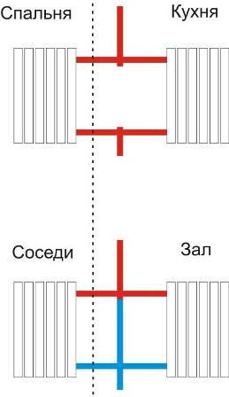 Схема отопления. Красный цвет - горячая труба, синий цвет - холодная.