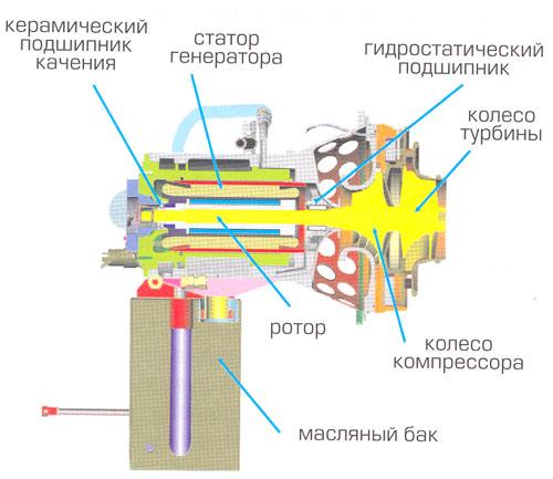 Рис.2. Турбогенератор общий вид