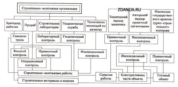 Схема организации контроля качества в строительстве
