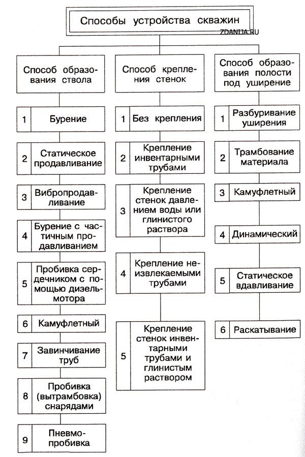 Классификация способов устройства скважин под набивные сваи