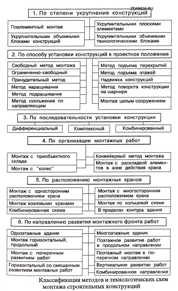 Классификация методов и технологических схем монтажа строительных конструкций