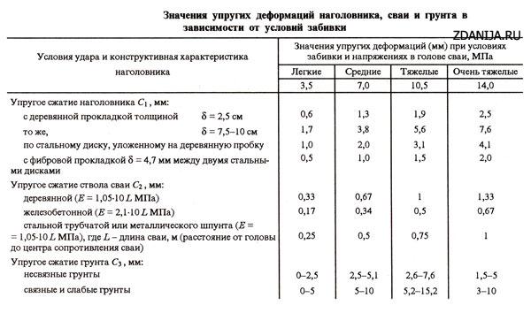 Значения упругих деформаций наголовника, сваи и грунта в зависимости от условий забивки