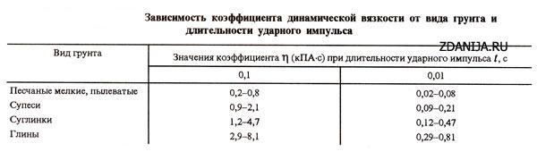 Зависимость коэффициента динамической вязкости от вида грунта и длительности ударного импульса