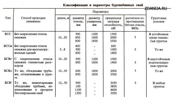 Классификация и параметры буронабивных свай