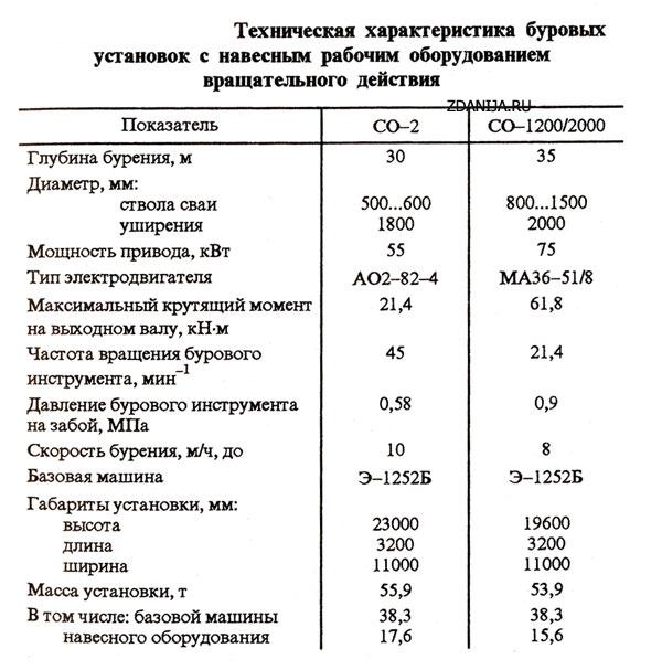 Техническая характеристика буровых установок с навесным рабочим оборудованием вращательного действия