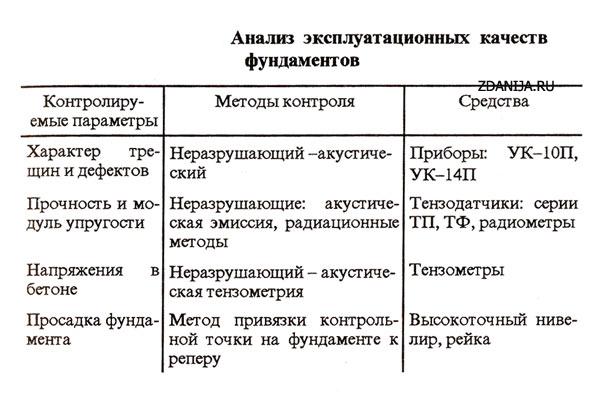 Анализ эксплуатационных качеств фундаментов