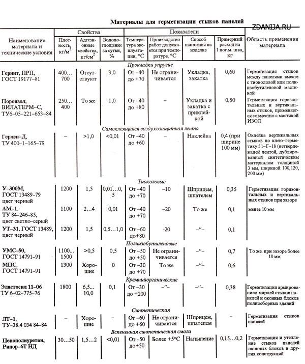 Материалы для герметизации стыков панелей