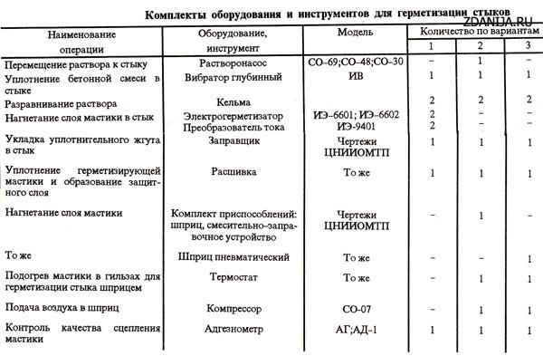 Комплекты оборудования и инструментов для герметизации стыков