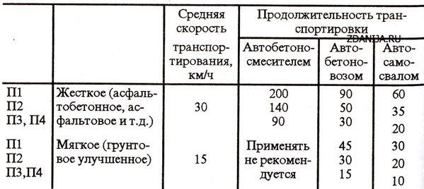 Максимальная продолжительность транспортирования готовой бетонной смеси температурой 18°С (при температуре воздуха от 20 до ЗО°С)