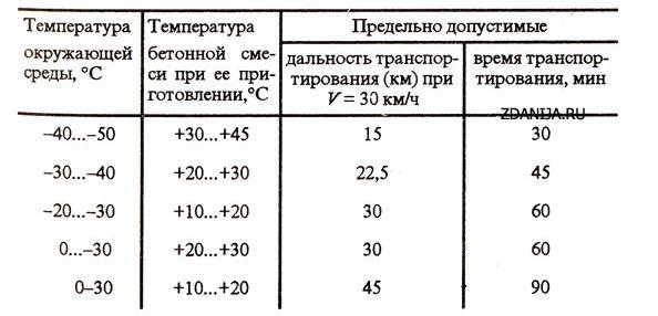 Время и дальность транспортирования в автосамосвалах разогретых бетонных смесей