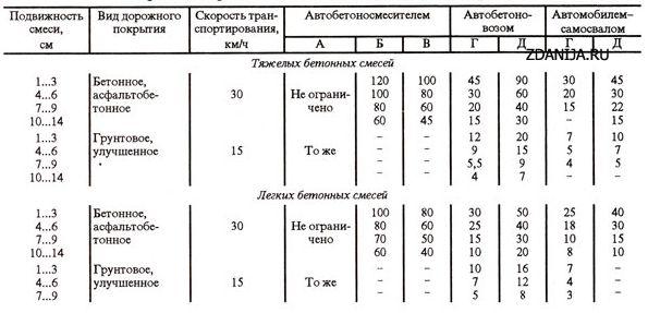 Предельные расстояния доставки бетонных смесей в режимах А, Б, В, Г, Д, км