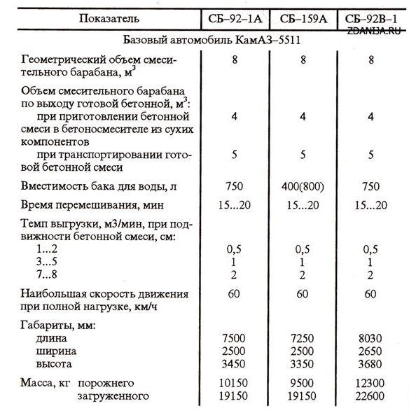 Автобетоносмесители