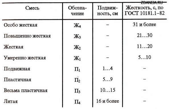 Классификация бетонных смесей по степени удобоукладываемости
