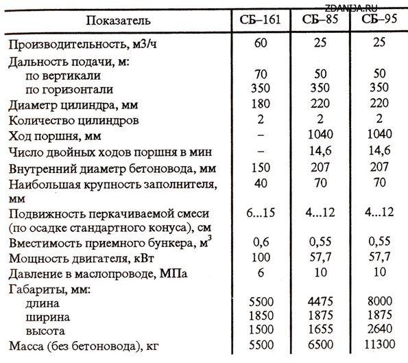 Бетононасосы с гидравлическим приводом