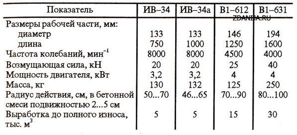 Глубинные вибраторы, применяемые для вибропакетов