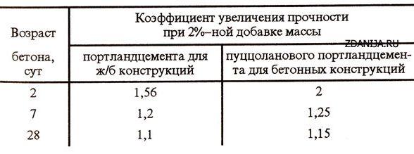 Коэффициент увеличения прочности при введении противоморозных добавок