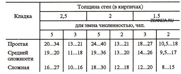 Рекомендуемые размеры делянок, м