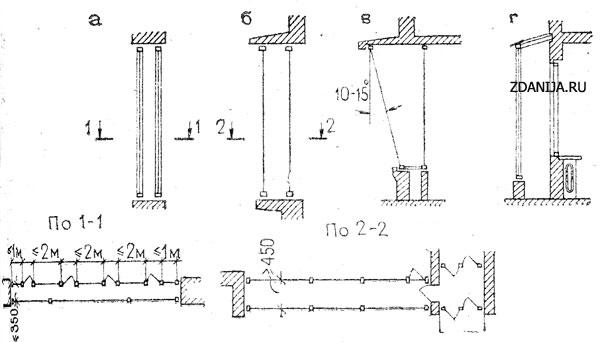 Мониторинг стоимости строительных материалов | ЗСЦЦС