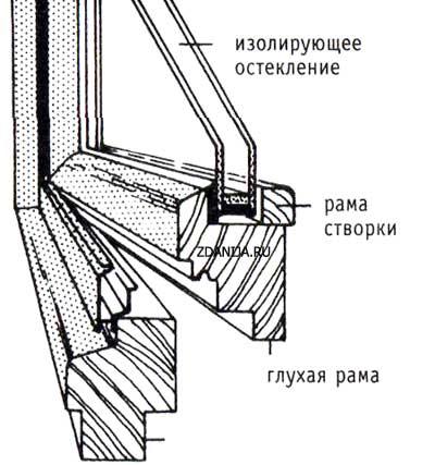 Деревянное окно с изолирующим остеклением - изолирующее остекление, рама створки, глухая рама