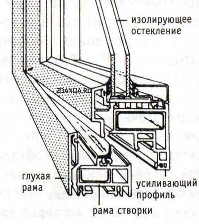 Окно с пластмассовой ( пластиковой ) рамой ( усиливающий профиль )