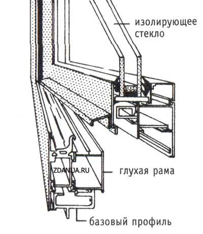 Алюминиевая рама окна с теплоизоляцией ( базовый профиль )
