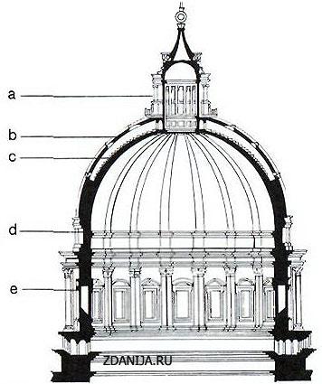 Купол с 2 оболочками