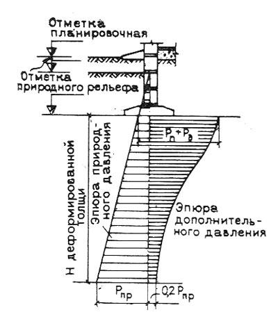Схема определения глубины сжимаемой толщи основания