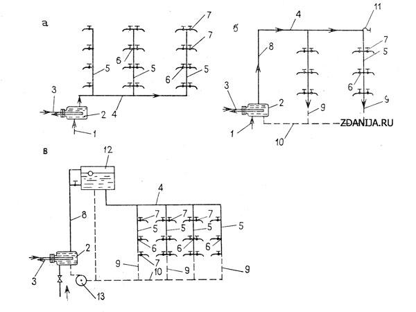 Схемы горячего водоснабжения а — простейшая; б — с циркуляционной линией; в — с баком-аккумулятором и циркуляционной линией с механическим побуждением