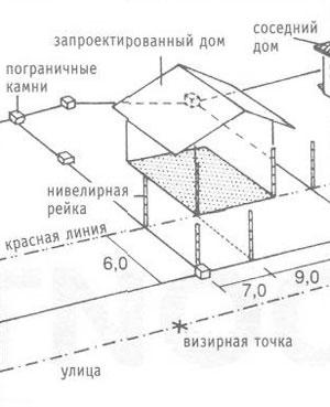 Запроектированный дом, посаженный на участок