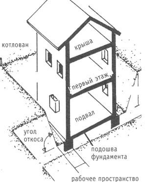 Дом в котловане