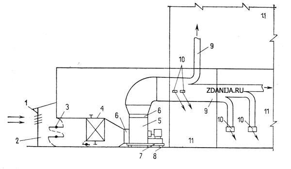Схема устройства общеобменной приточной вентиляции с механическим побуждением