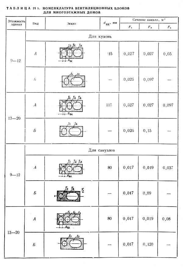 таблица 1. номенклатура вентиляционных блоков для многоэтажных домов
